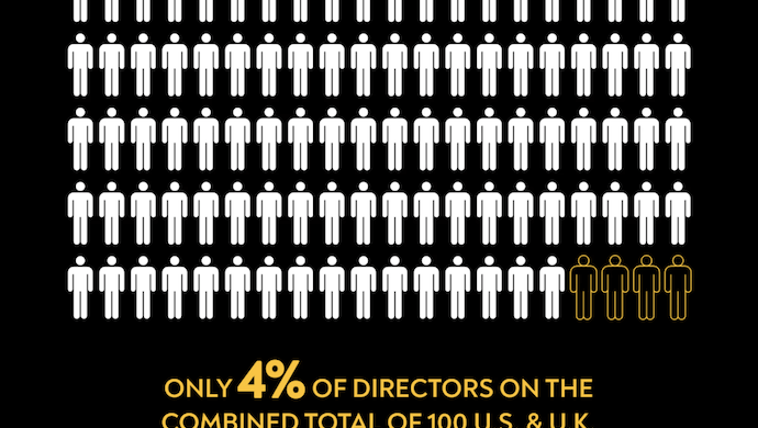 Free The Work data exposes lack of black directors at US and UK production companies